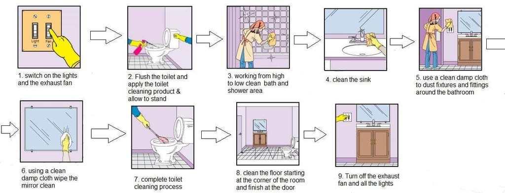 bathroom cleaning procedure