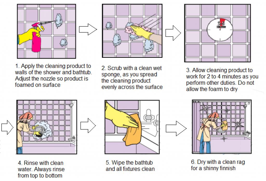 bathtub cleaning procedure