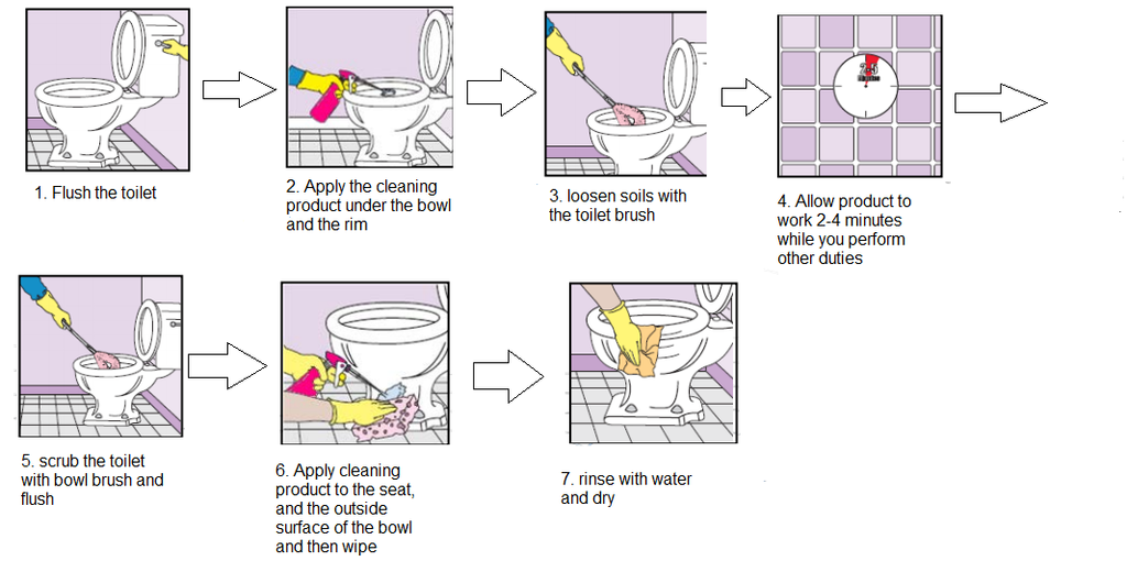 toilet cleaning procedure